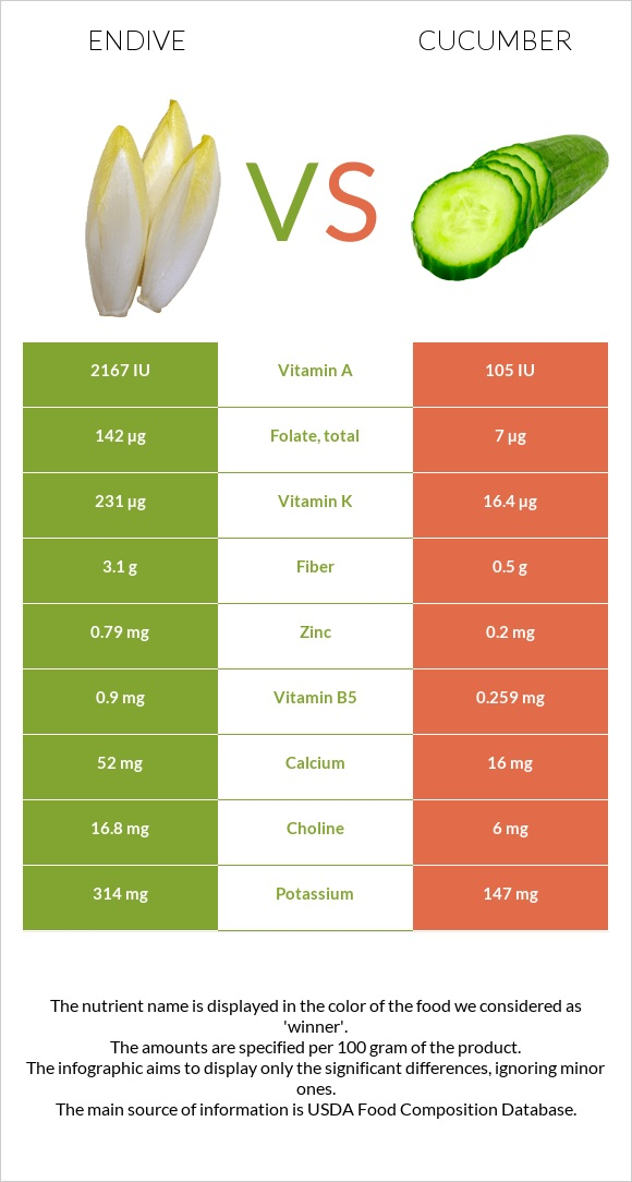 Endive vs Cucumber infographic