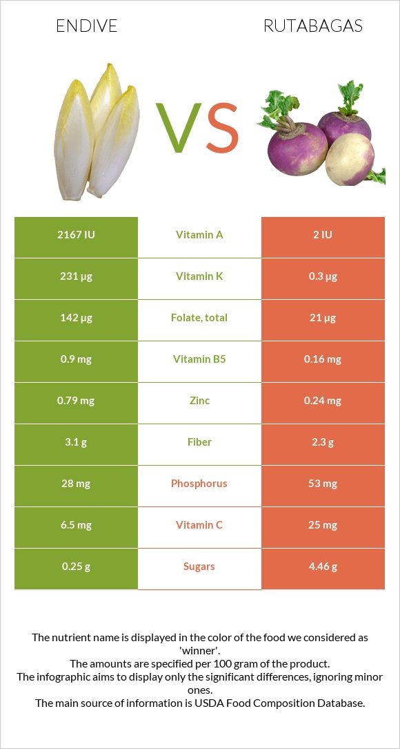 Endive vs Rutabagas infographic