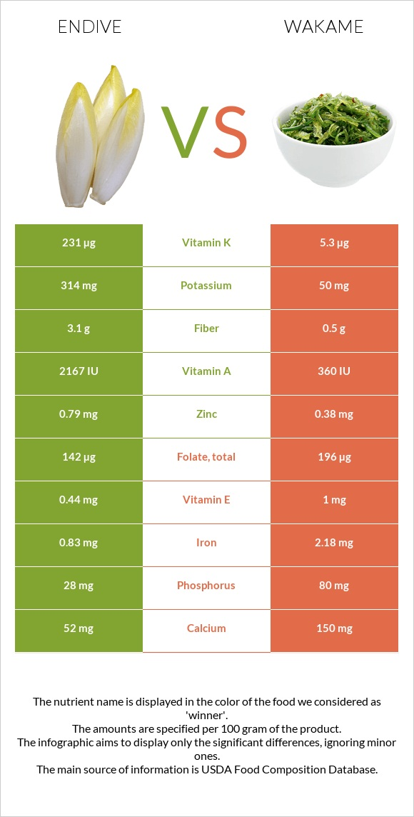 Endive vs Wakame infographic