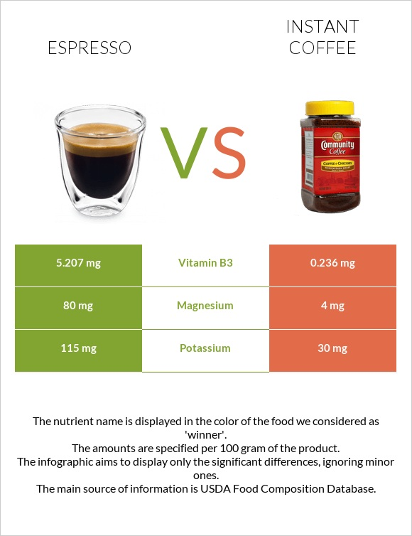 Espresso vs Instant coffee infographic