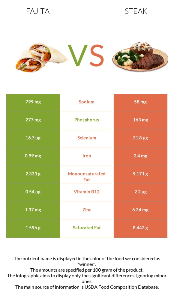Fajita vs Steak infographic
