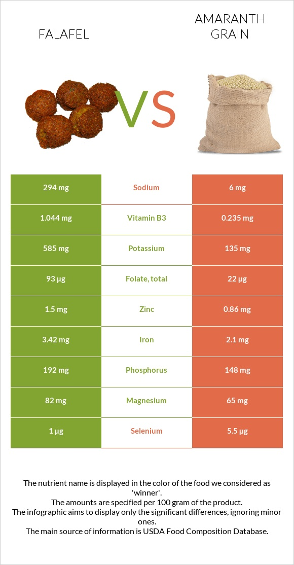Falafel vs Amaranth grain infographic