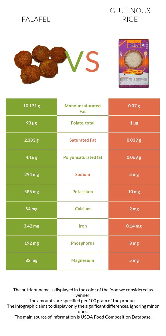 Falafel vs Glutinous rice infographic