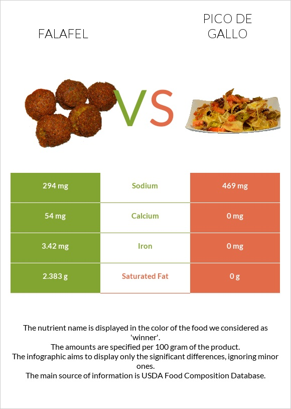 Falafel vs Pico de gallo infographic