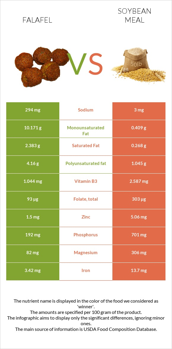 Falafel vs Soybean meal infographic