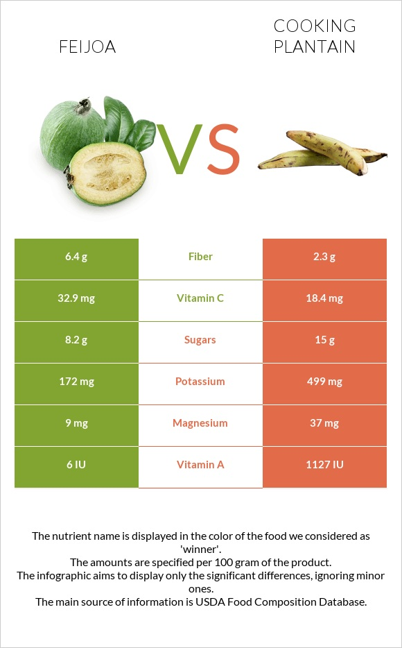 Feijoa vs Cooking plantain infographic
