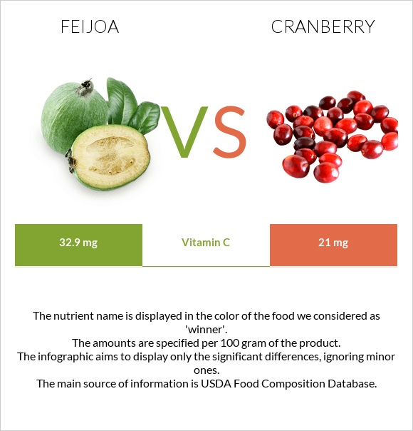 Feijoa vs Cranberry infographic