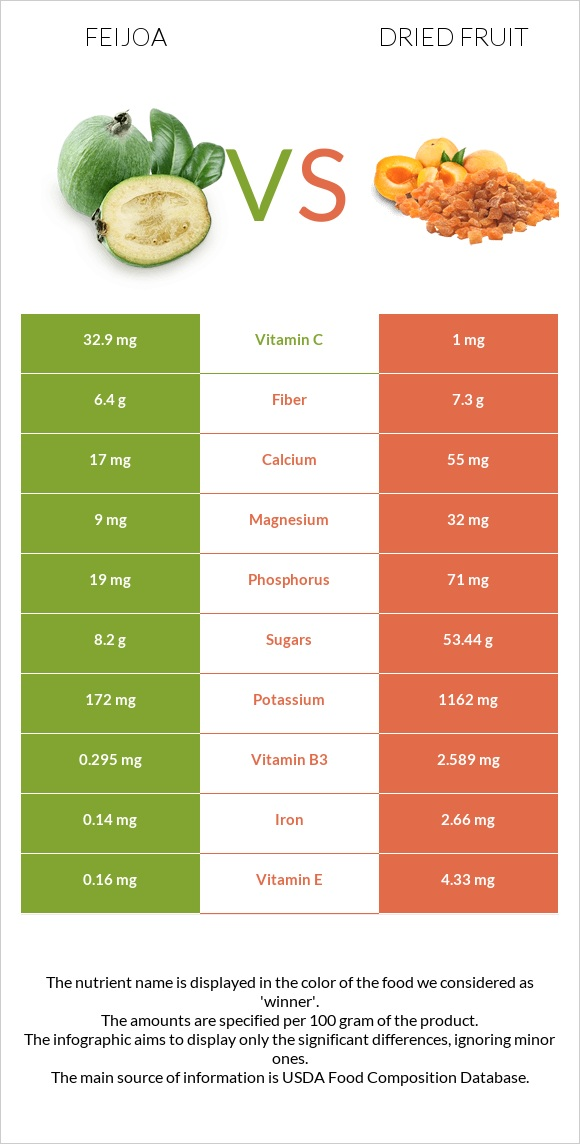 Feijoa vs Dried fruit infographic