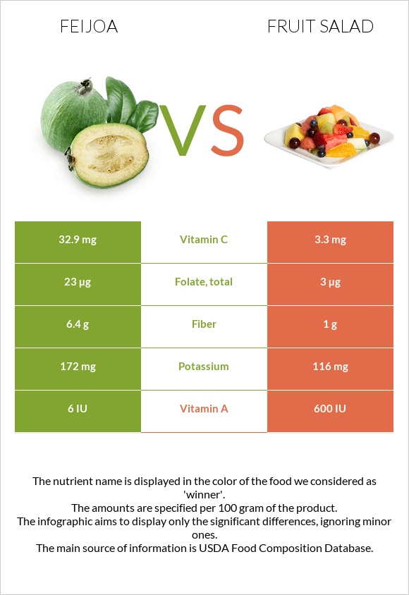 Feijoa vs Fruit salad infographic