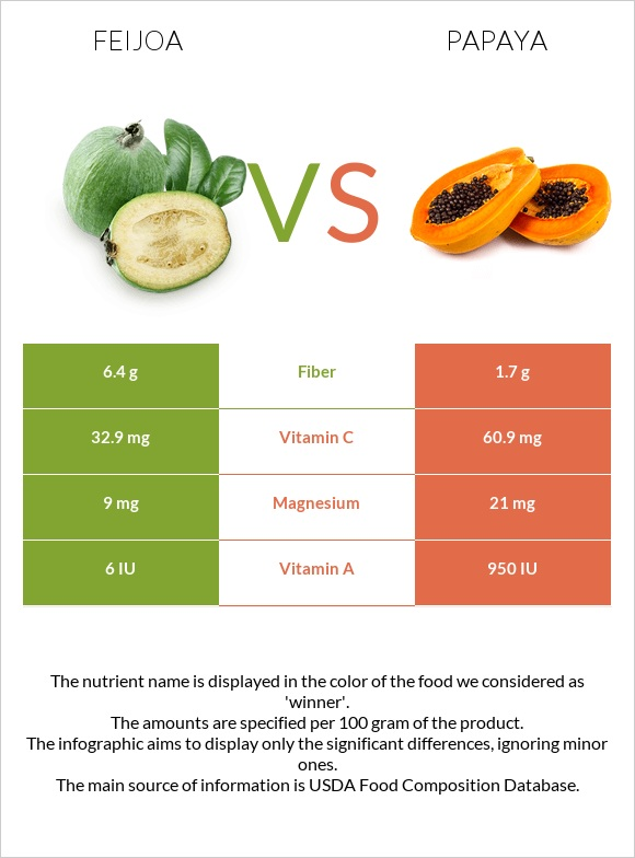 Feijoa vs Papaya infographic