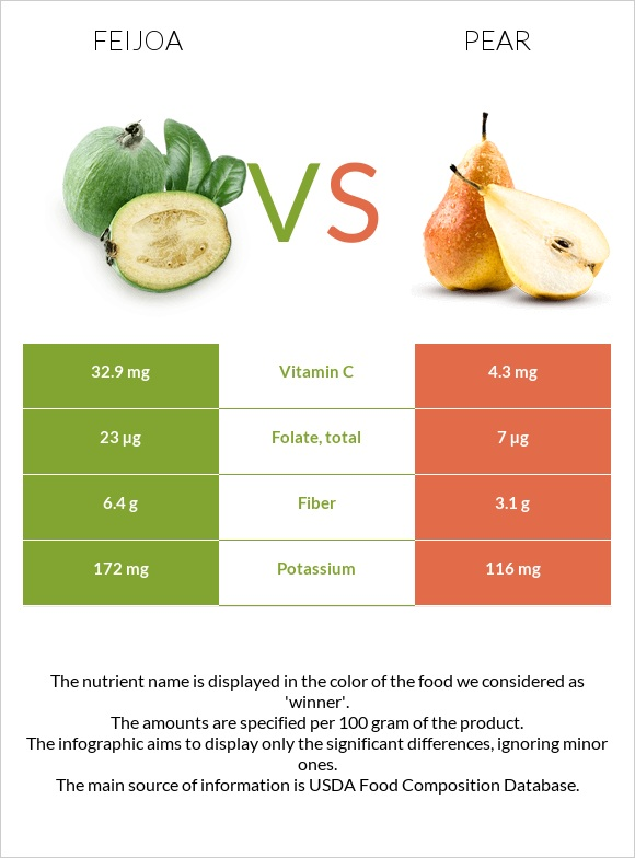 Feijoa vs Pear infographic