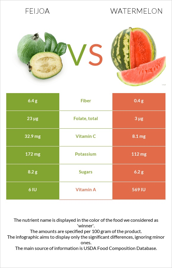 Feijoa vs Watermelon infographic