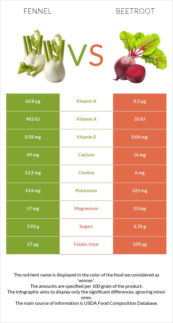 Fennel vs Beetroot infographic