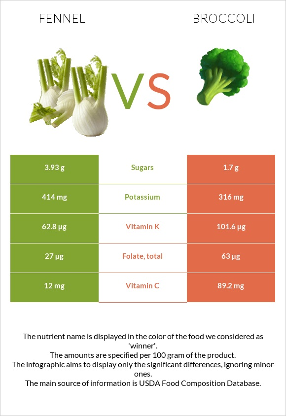 Fennel vs Broccoli infographic