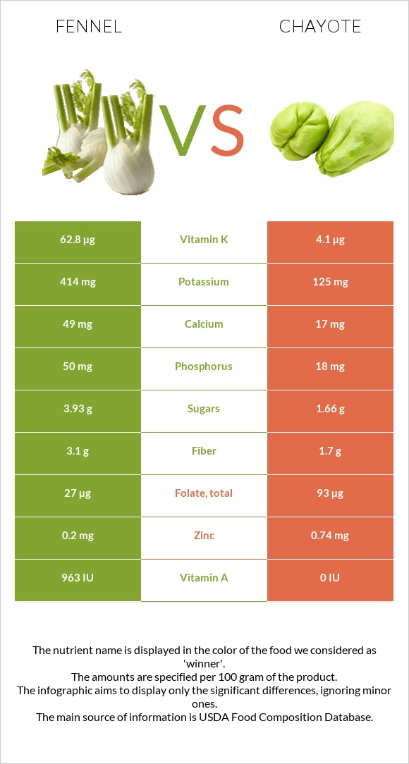 Fennel vs Chayote infographic