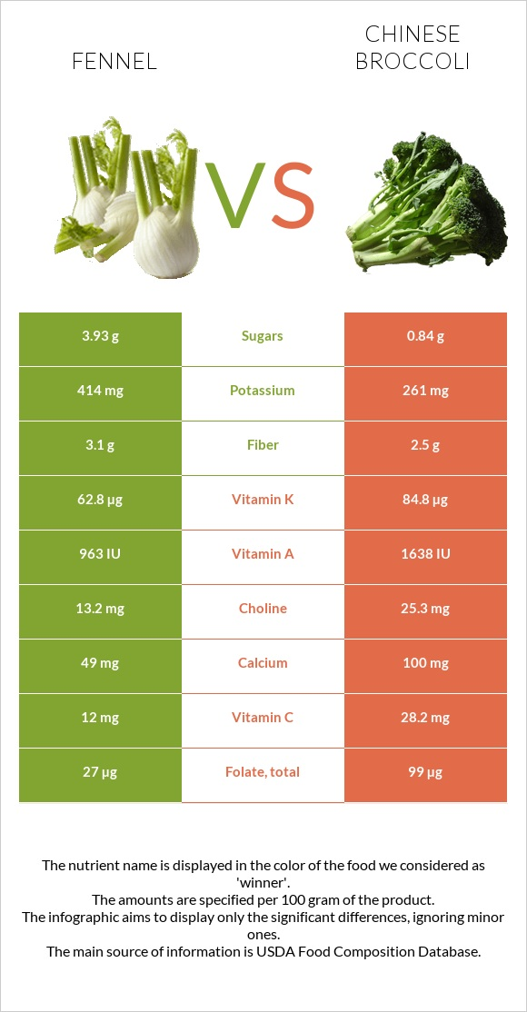 Fennel vs Chinese broccoli infographic