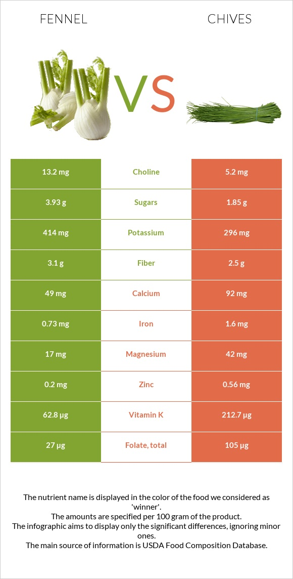 Fennel vs Chives infographic