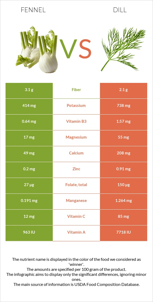 Fennel vs Dill infographic
