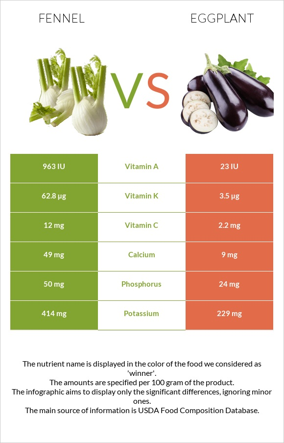 Fennel vs Eggplant infographic