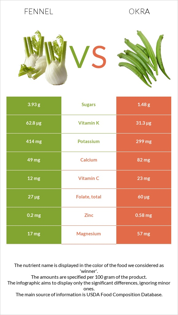 Fennel vs Okra infographic