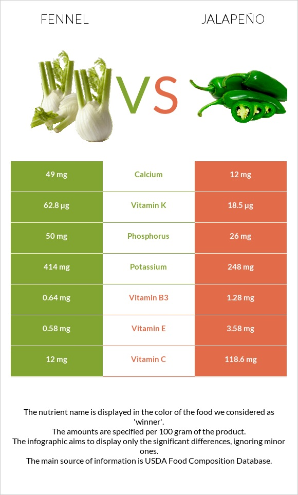 Fennel vs Jalapeño infographic