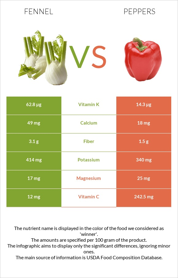 Fennel vs Peppers infographic