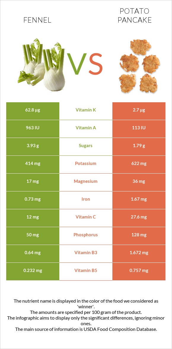 Fennel vs Potato pancake infographic