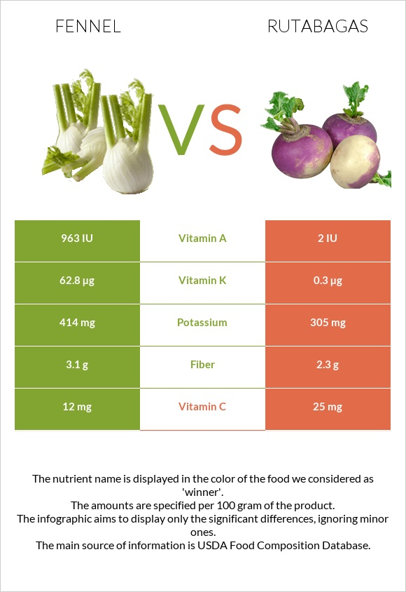 Fennel vs Rutabagas infographic