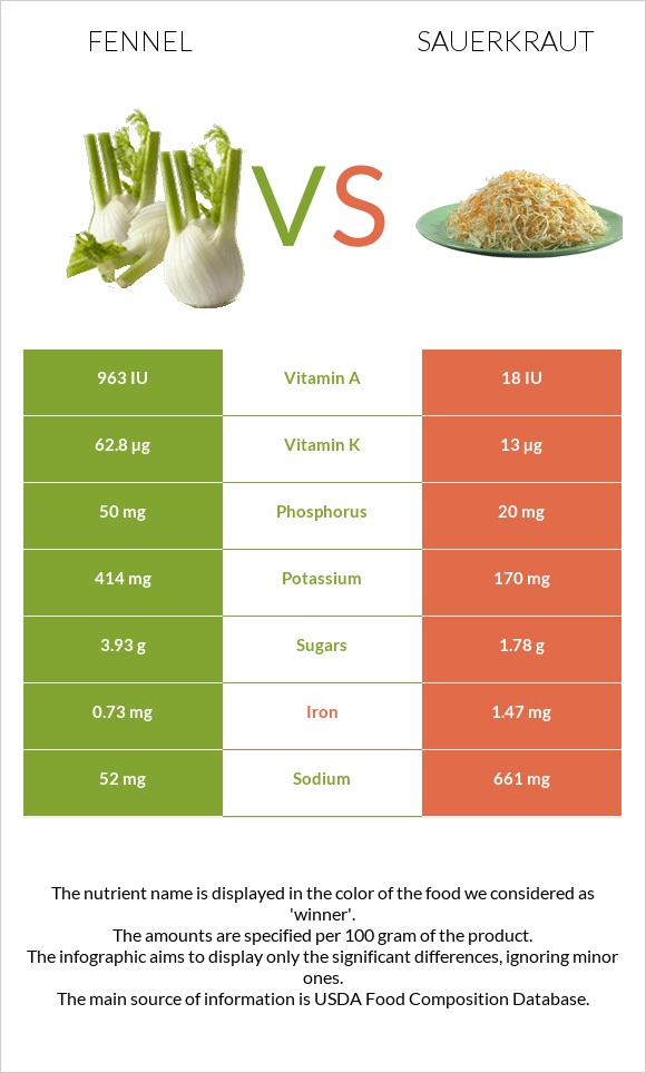 Fennel vs Sauerkraut infographic