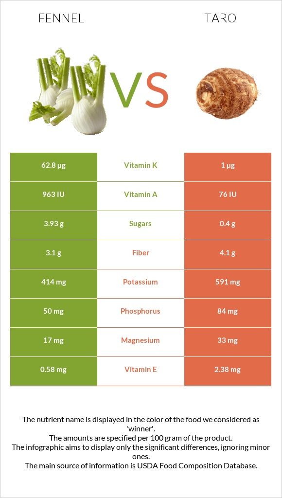 Fennel vs Taro infographic