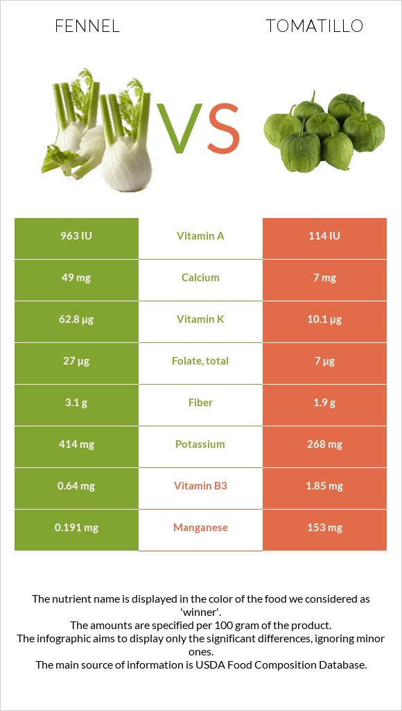 Fennel vs Tomatillo infographic