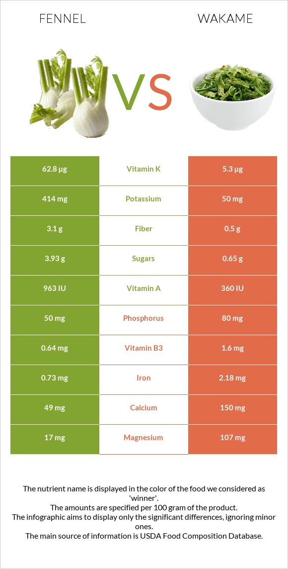 Fennel vs Wakame infographic