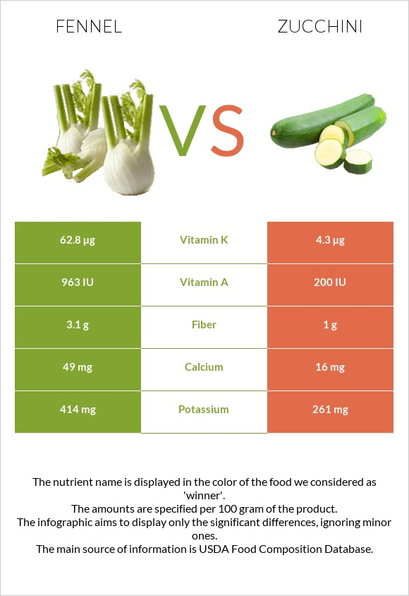Fennel vs Zucchini infographic