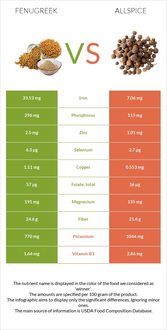 Fenugreek vs Allspice infographic