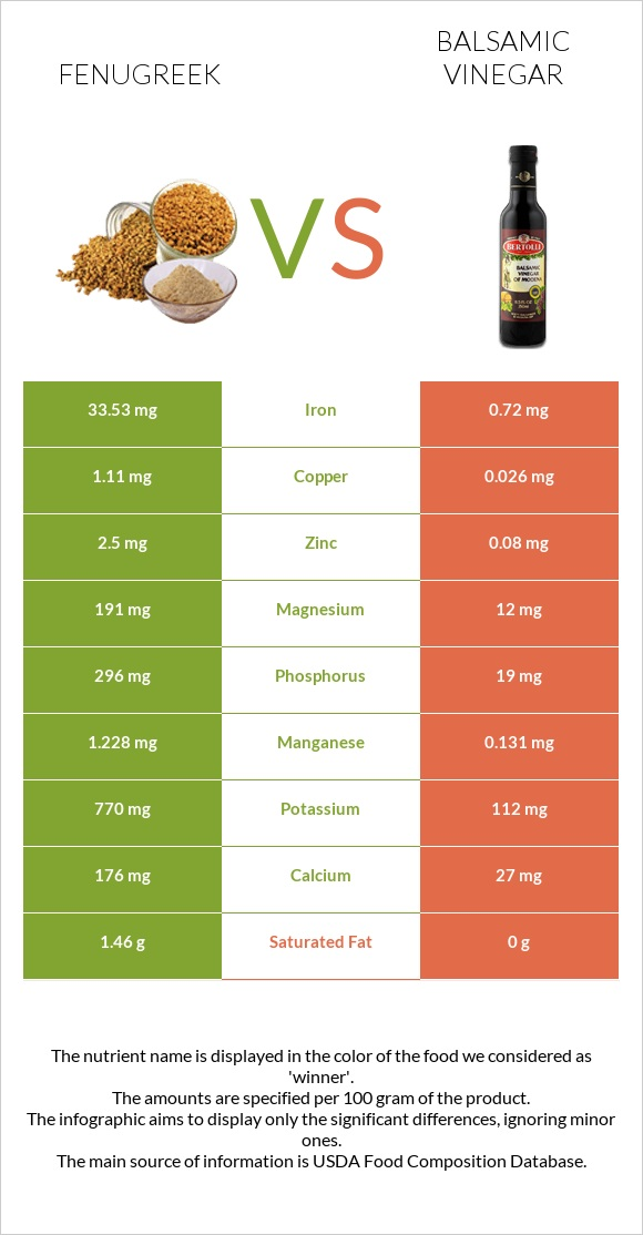 Fenugreek vs Balsamic vinegar infographic