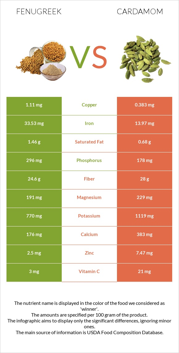 Fenugreek vs Cardamom infographic