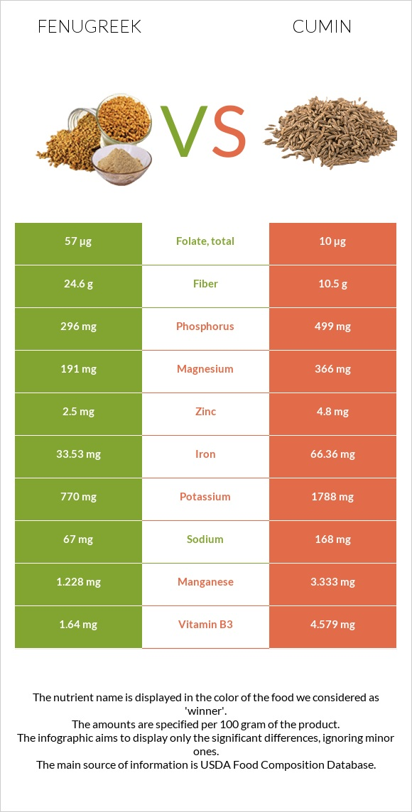 Fenugreek vs Cumin infographic