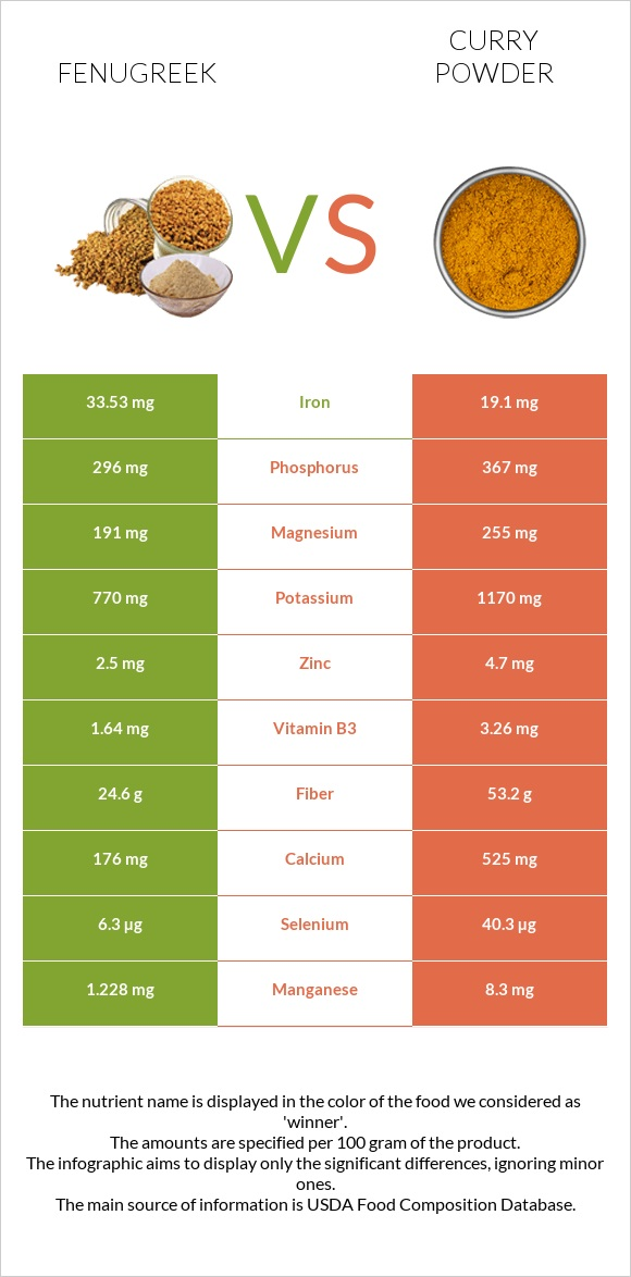 Fenugreek vs Curry powder infographic
