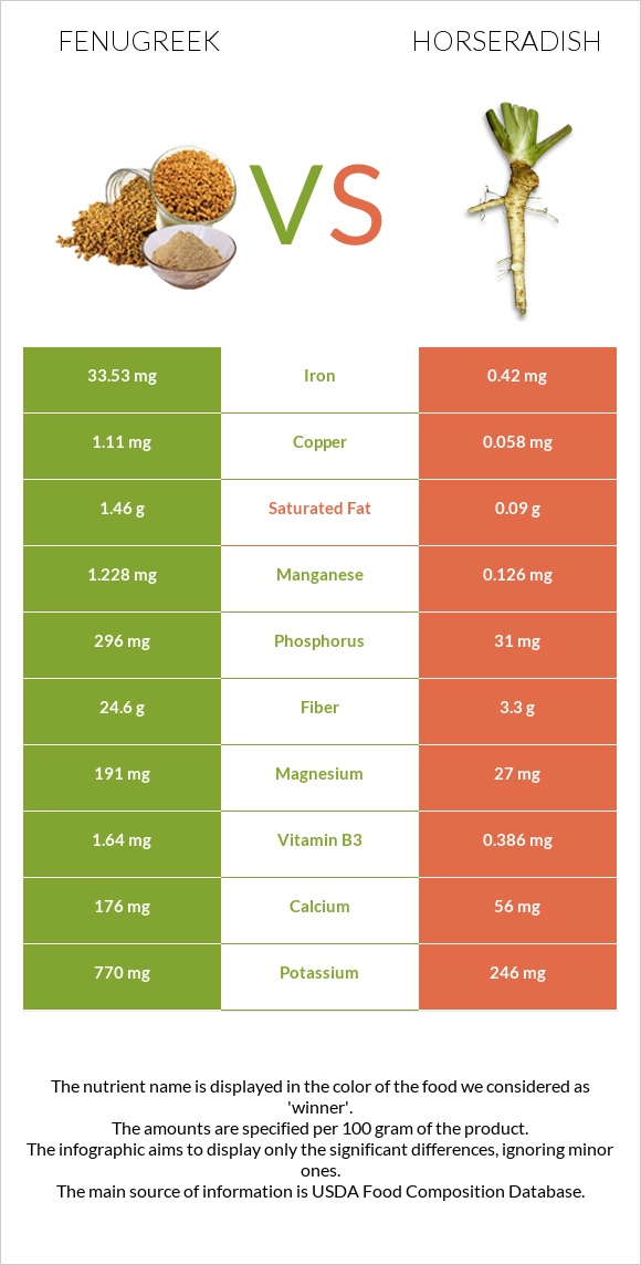 Fenugreek vs Horseradish infographic
