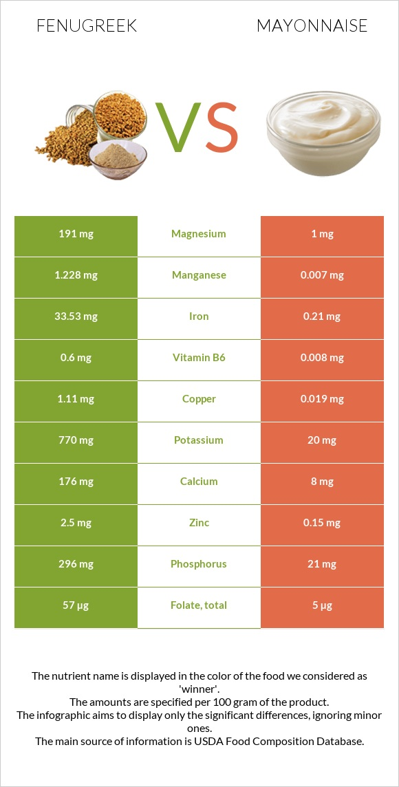 Fenugreek vs Mayonnaise infographic