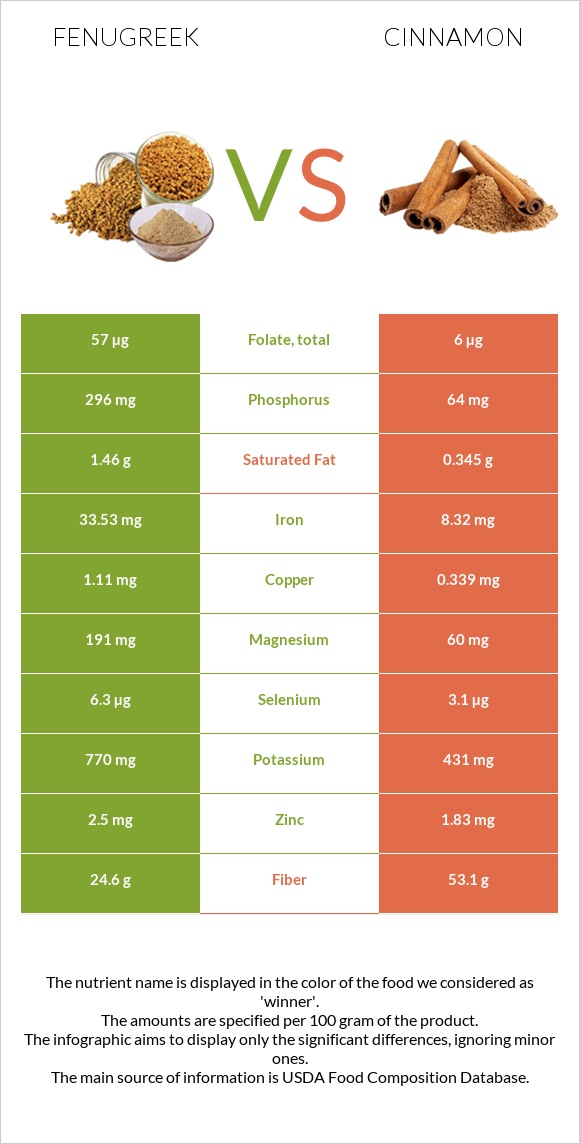 Fenugreek vs Cinnamon infographic