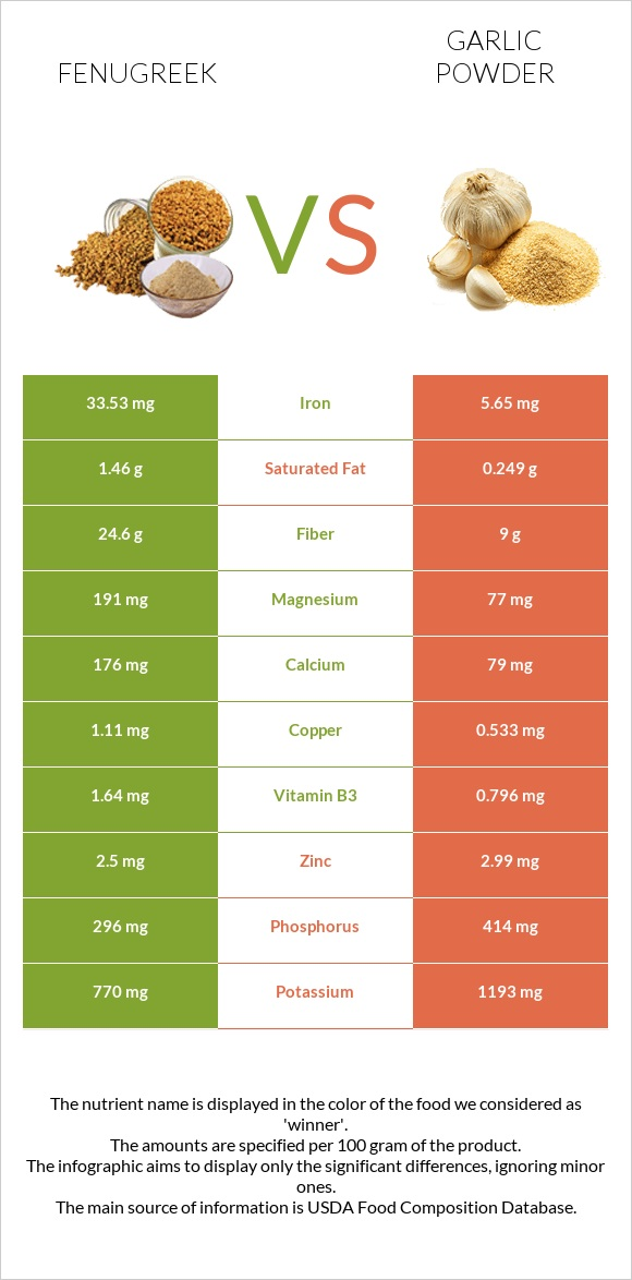 Fenugreek vs Garlic powder infographic