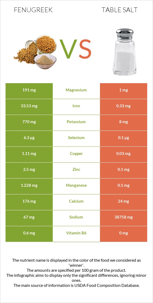 Fenugreek vs Table salt infographic