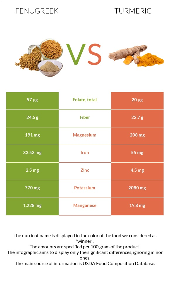 Fenugreek vs Turmeric infographic