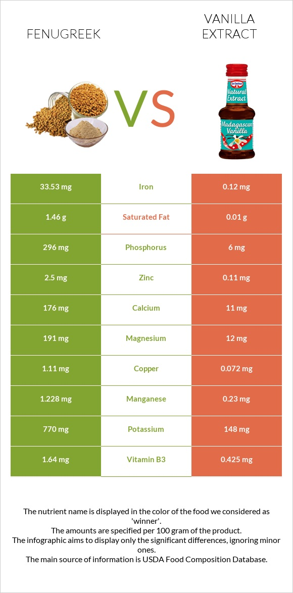 Fenugreek vs Vanilla extract infographic