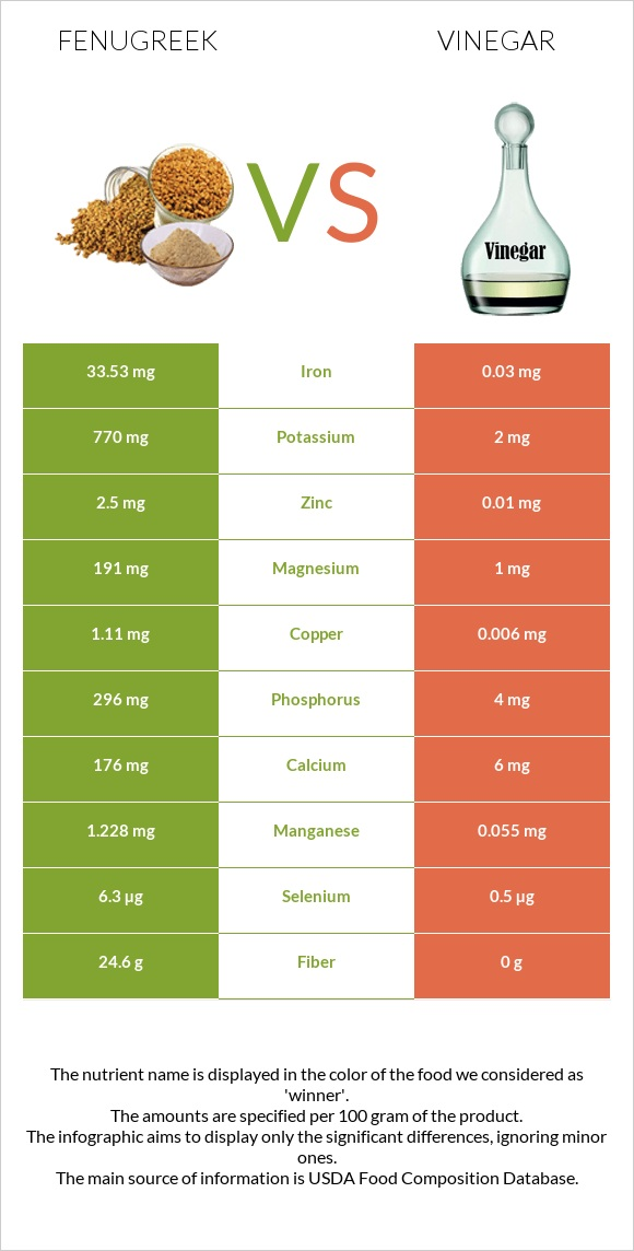 Fenugreek vs Vinegar infographic
