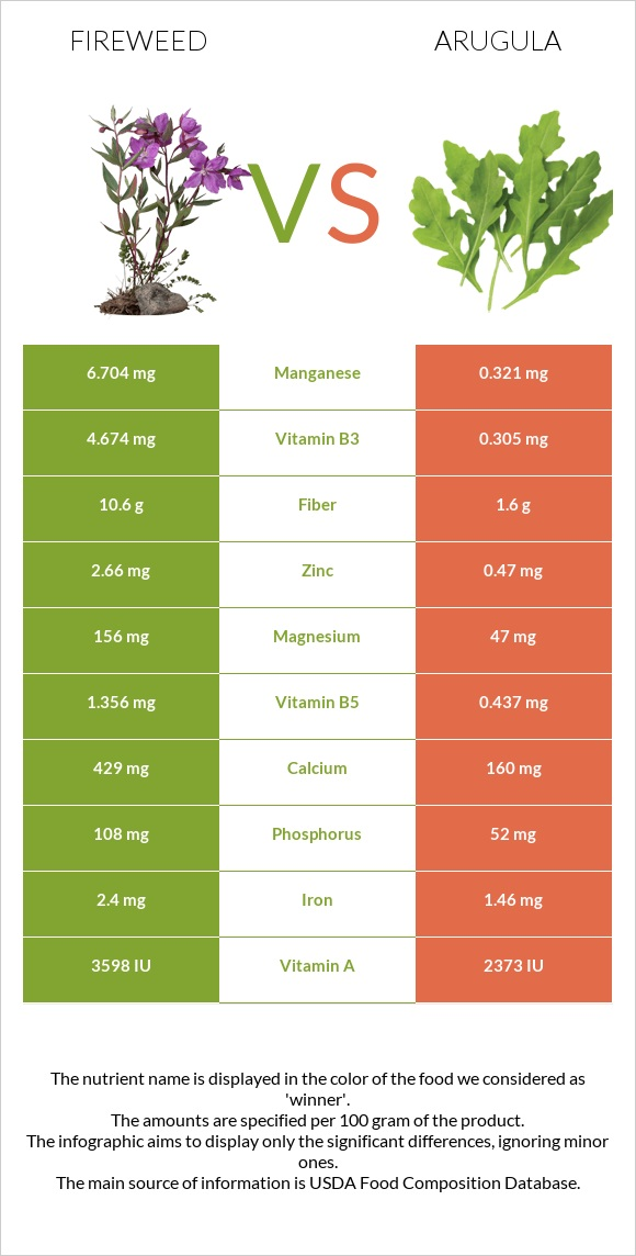 Fireweed vs Arugula infographic