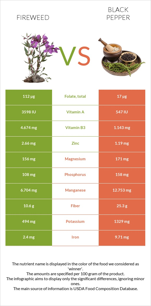 Fireweed vs Black pepper infographic