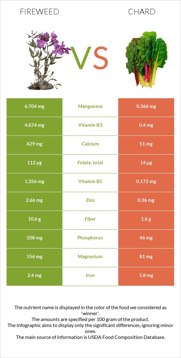 Fireweed vs Chard infographic