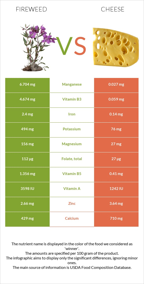 Fireweed vs Cheese infographic